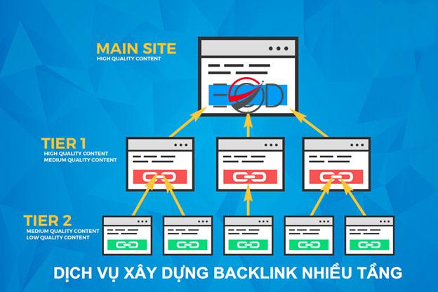 dịch vụ backlinks
